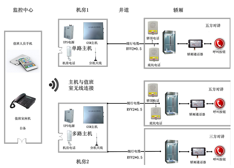 What is the elevator five channel communication system?